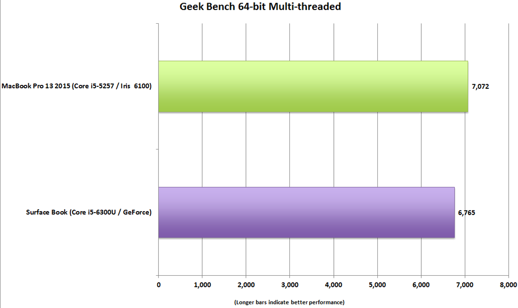 surface_book_vs_macbook_pro_13_geekbench_multi-100623044-orig