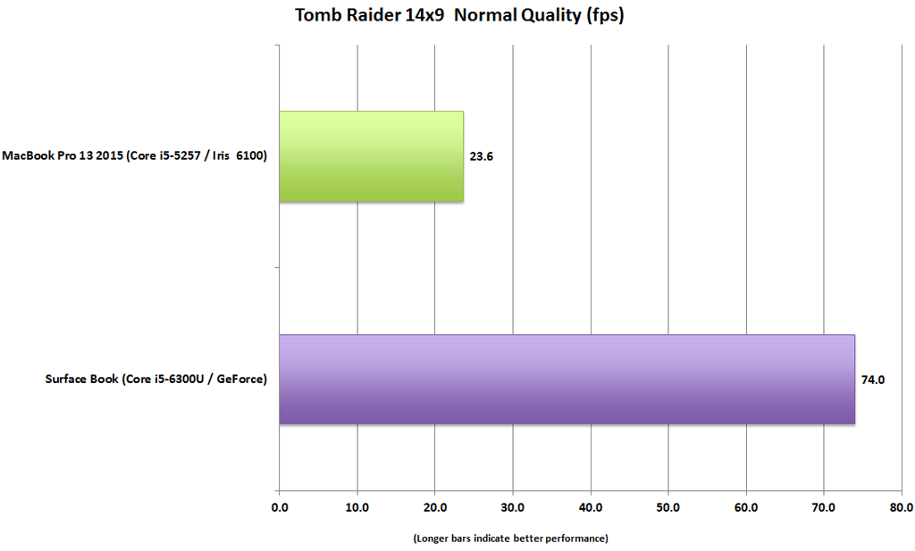 surface_book_vs_macbook_pro_13_tomb_raider_14x9_normal-100623041-orig