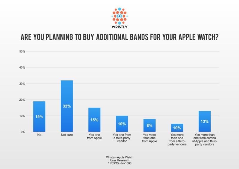 Wristly Apple Watch
