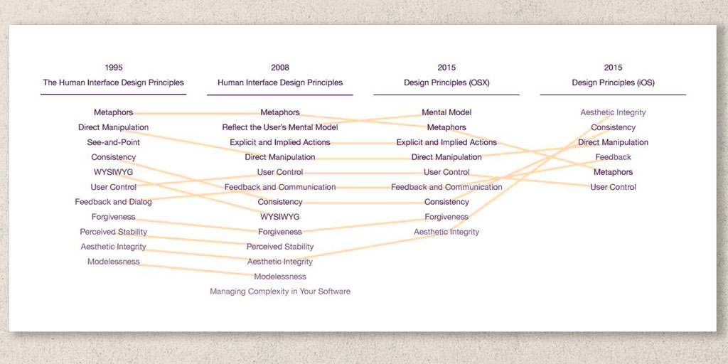 Early Mac Ui Designers Say Apple Has Abandoned Many Of Its Human Interface Design Principles 9to5mac