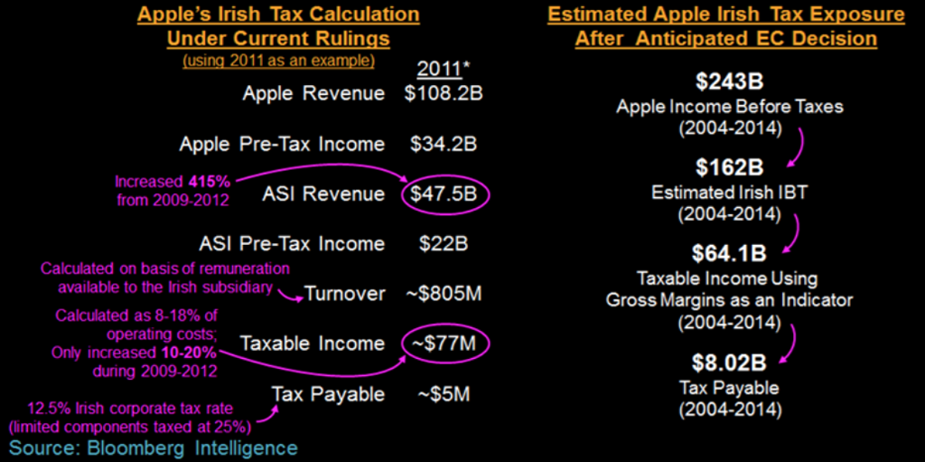 apple-tax-ec