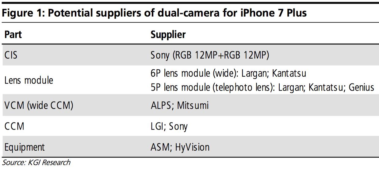 KGI-iphone-7-dual-camera