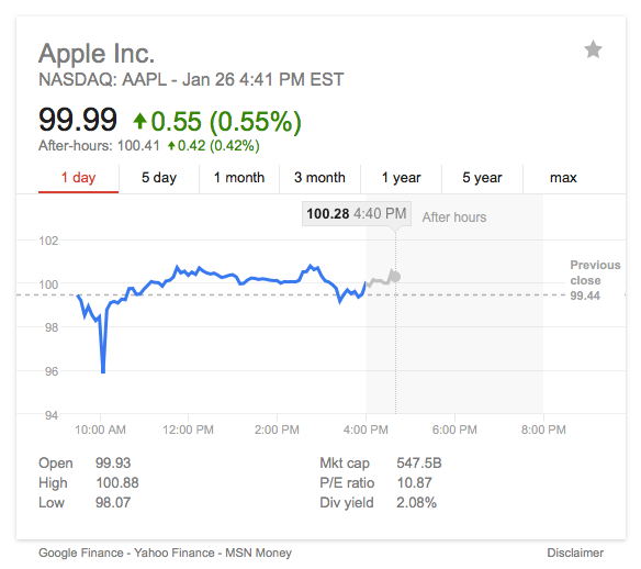 AAPL after hours
