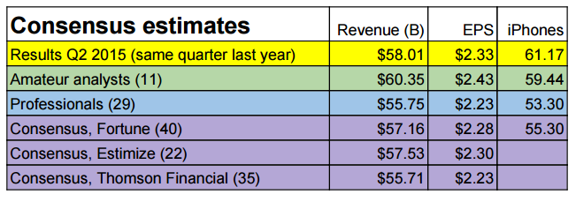 A table listing out Fortune's Estimates for AAPL FY16 Q1