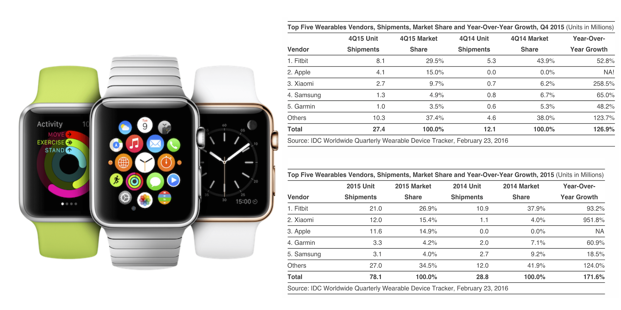 Apple-Watch-IDC-sales