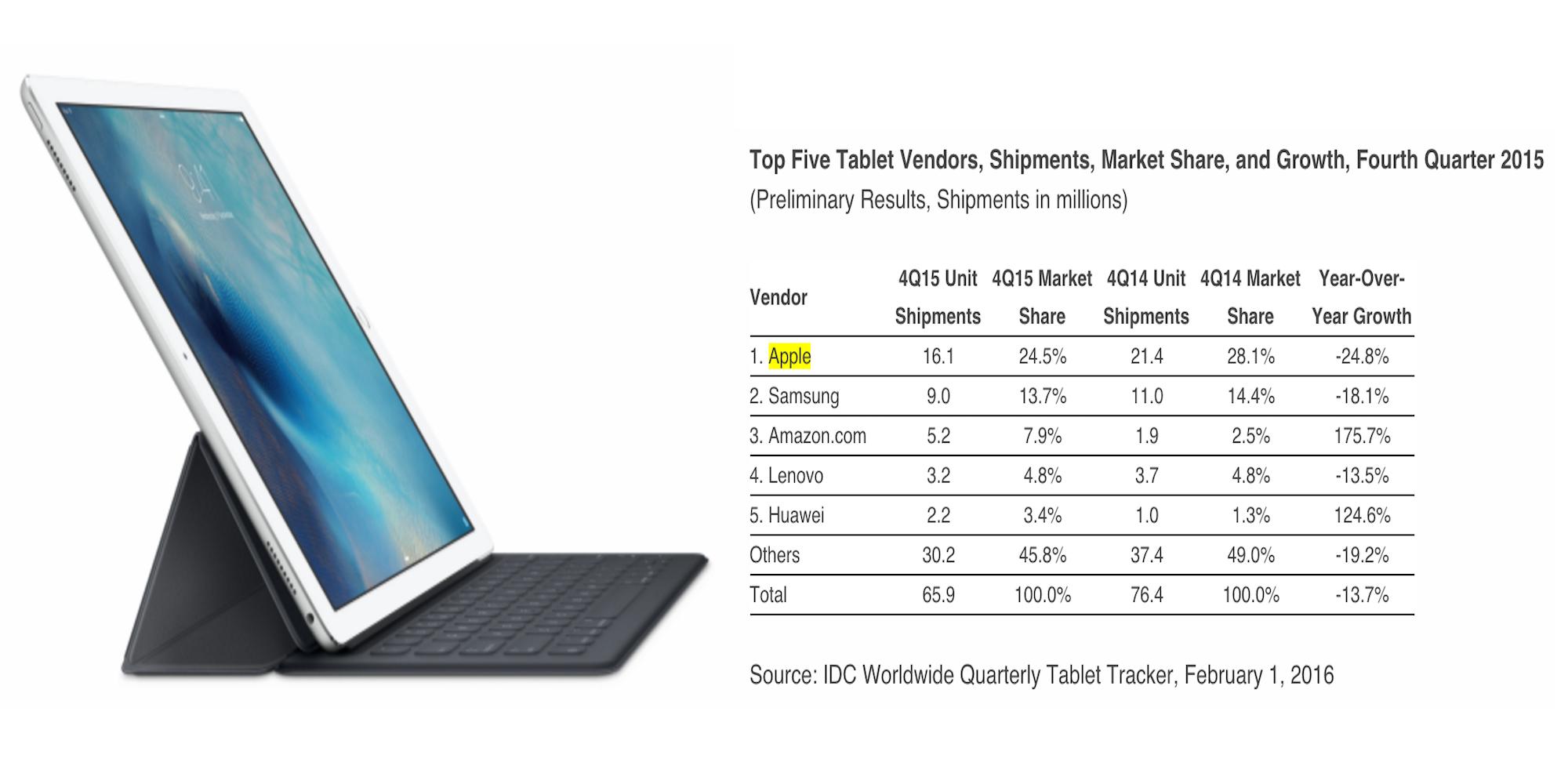iPad-Pro-IDC