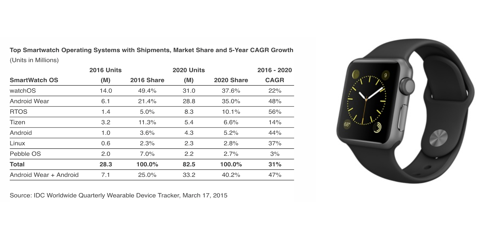 IDC-March-2016-Apple-Watch