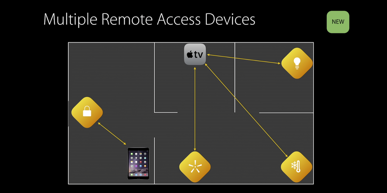 HomeKit-Multiple-Remote-access-iPad