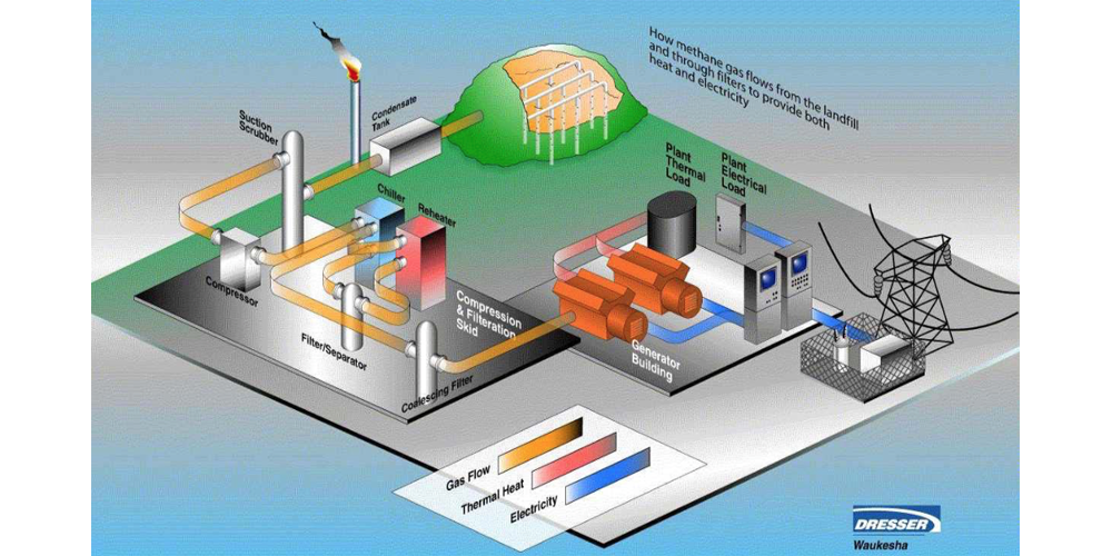 landfill-gas-plant