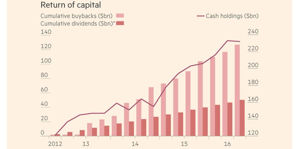 aapl-cash