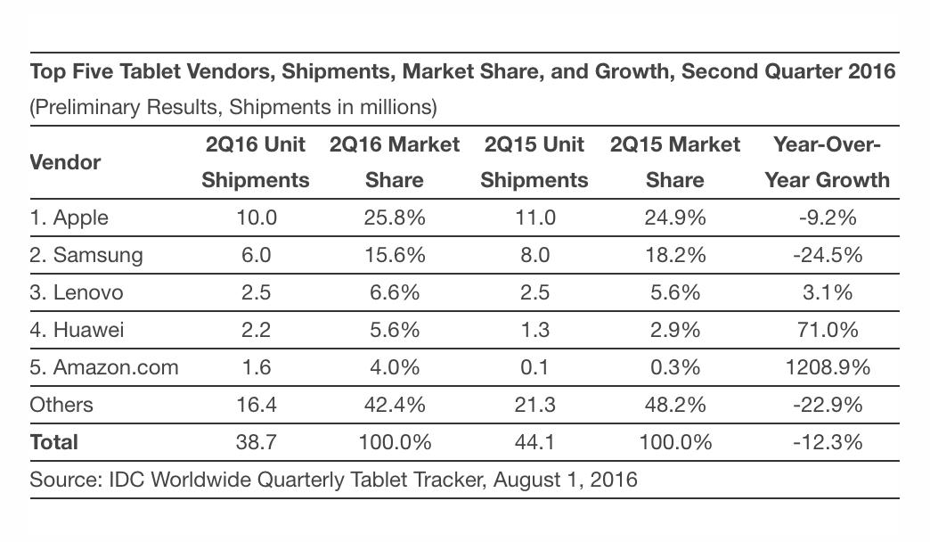 IDC-Tablet-Worldwide-2016-Q2