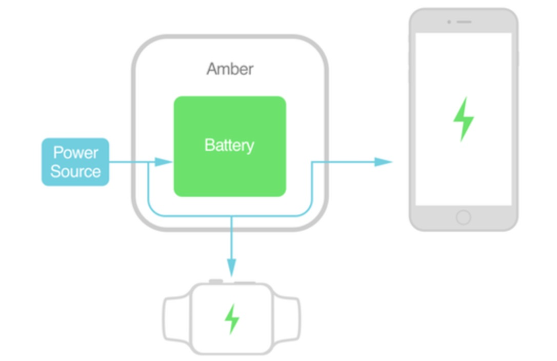 amber-smart-power-routing-apple-watch