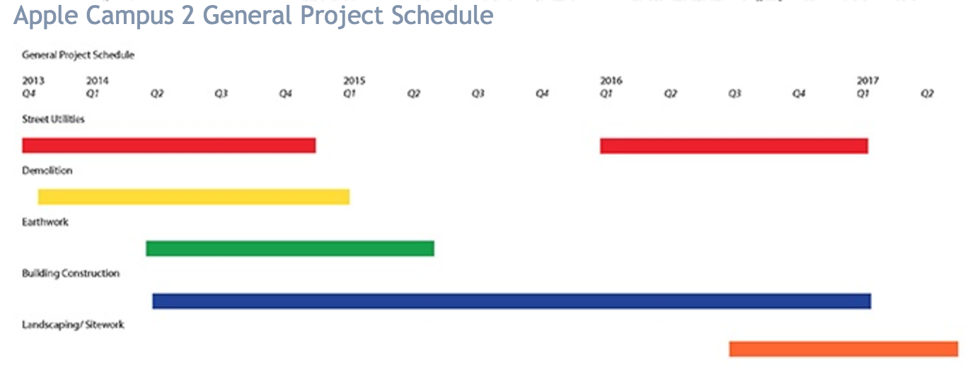 apple-campus-2-general-project-schedule
