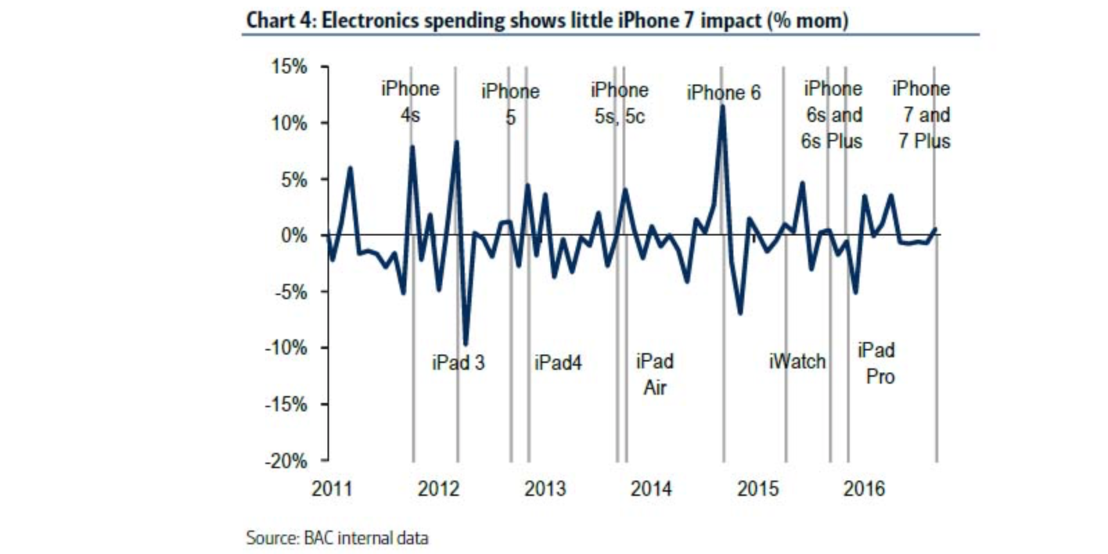 bank-of-america-retail-spending-iphone