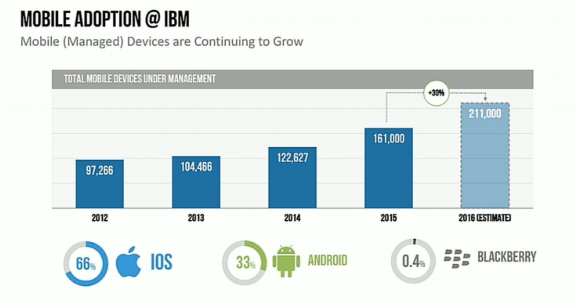 ibm-mobile-adoption