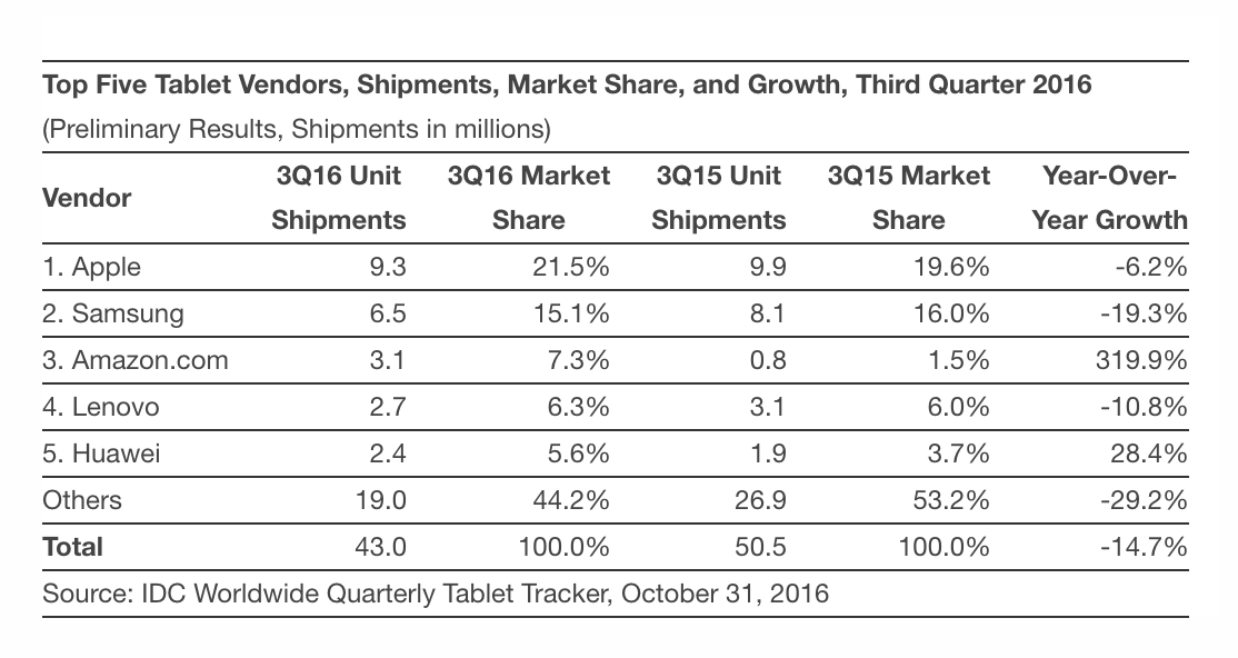 idc-tablet-q3