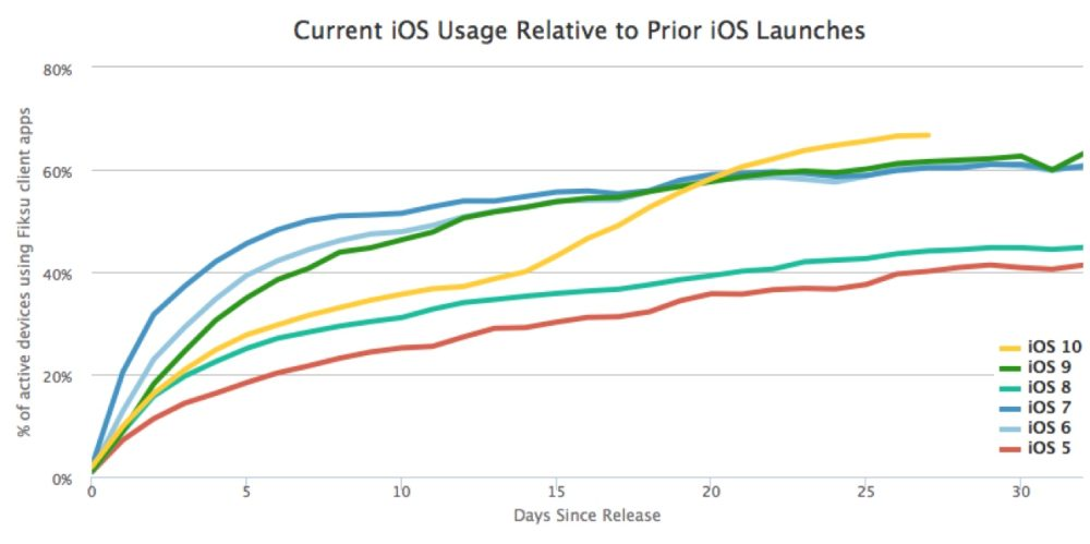 ios-10-update-rate