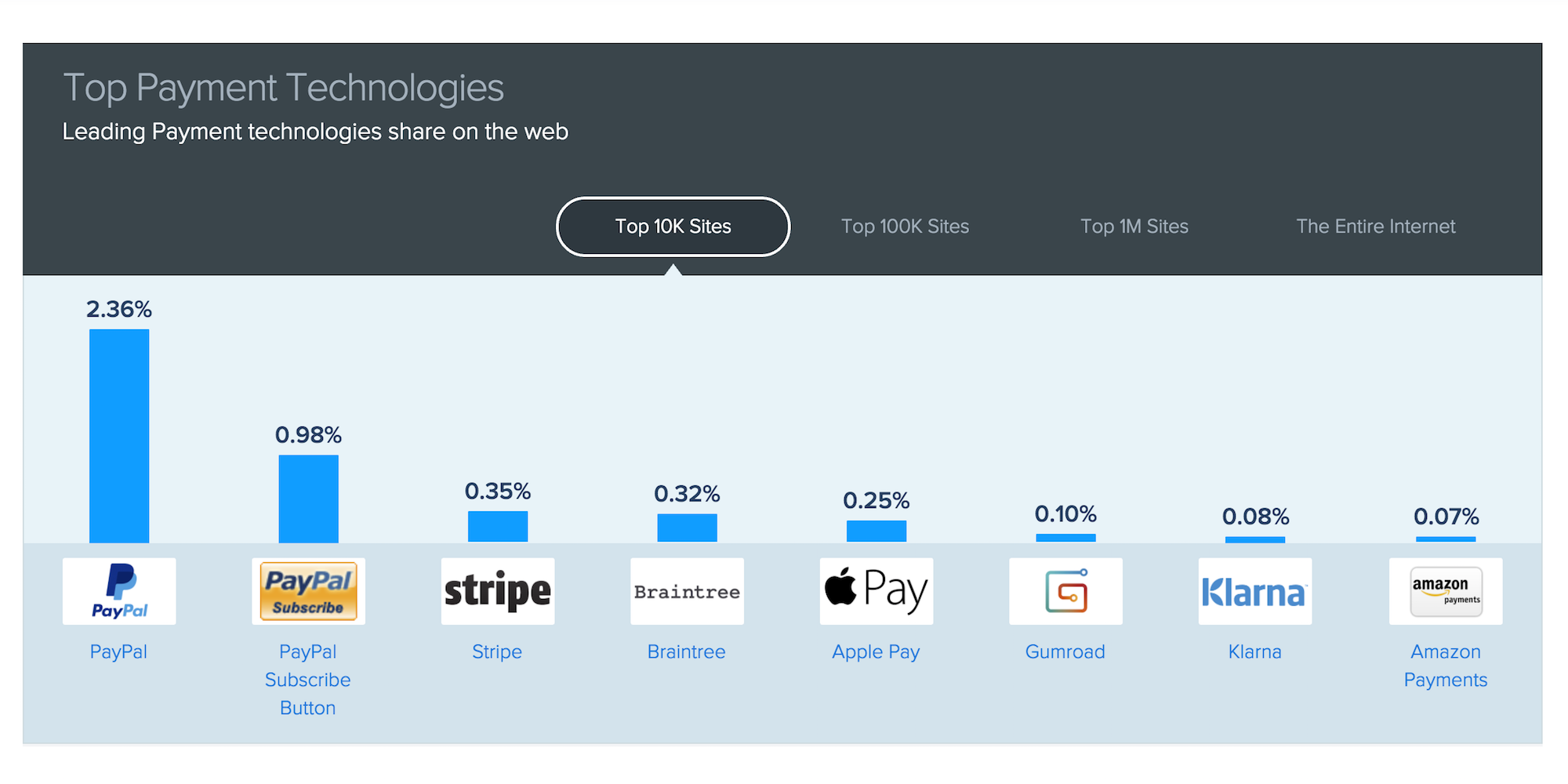 apple-pay-web-similartech