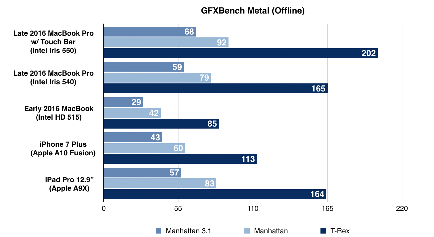 gfxbench-metal-macbook-touchbar
