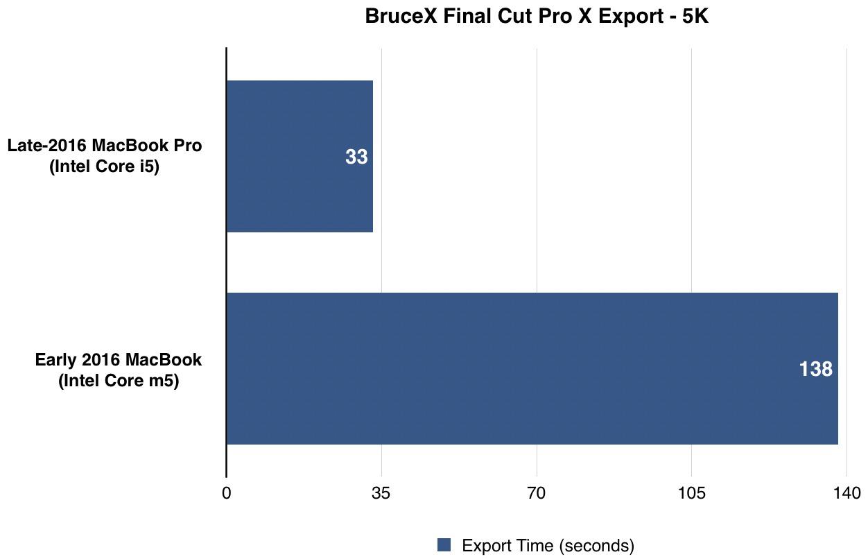 late-2016-macbook-pro-benchmark-final-cut-pro