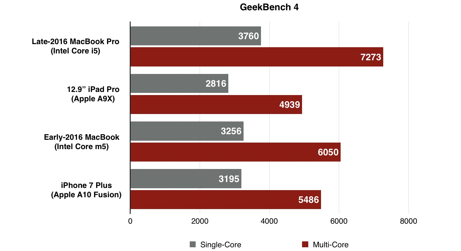 late-2016-macbook-pro-benchmark-geekbench-4