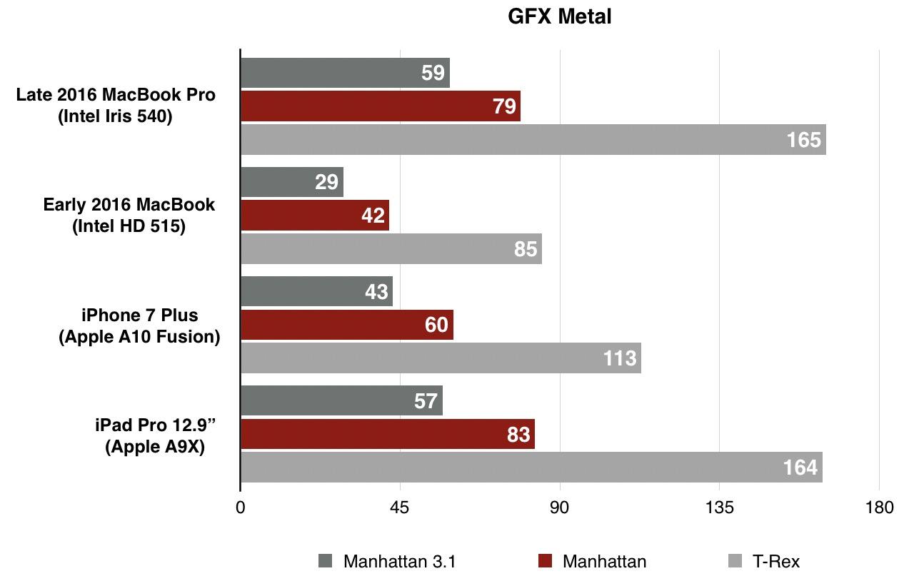 late-2016-macbook-pro-benchmark-gfx-metal