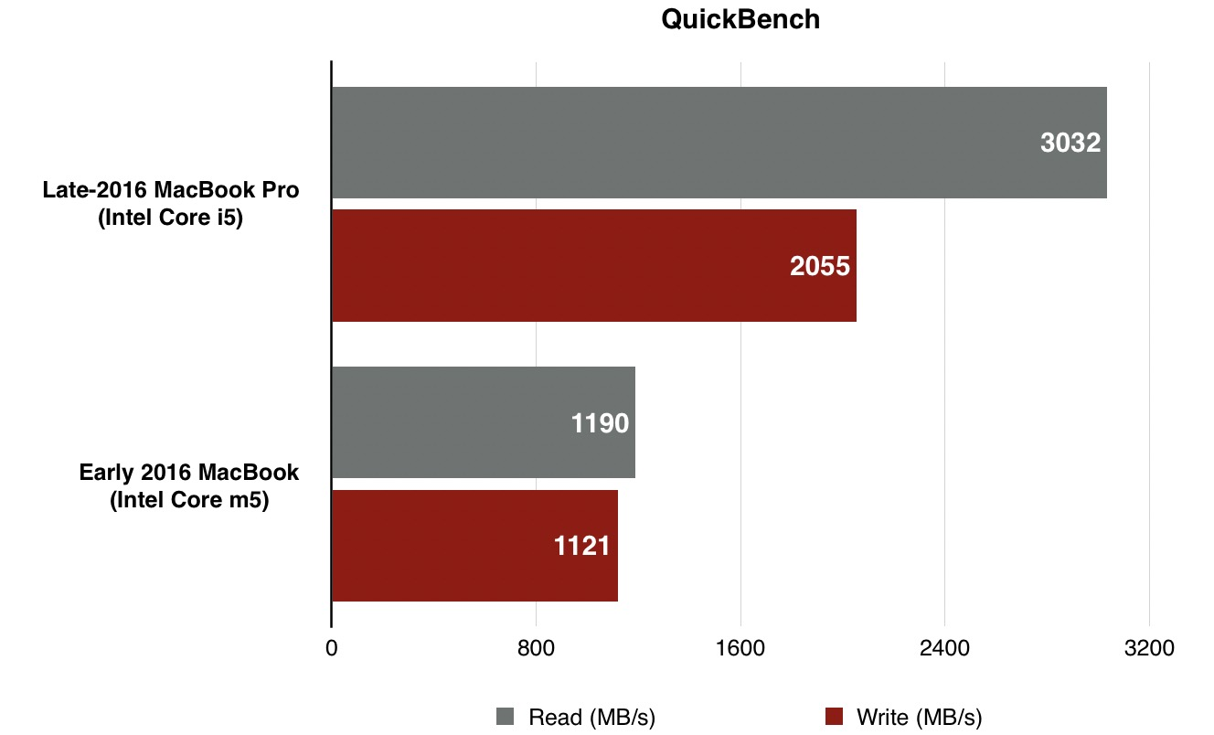 late-2016-macbook-pro-benchmark-quickbench