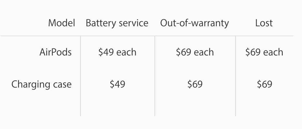 airpod-warranty-pricing