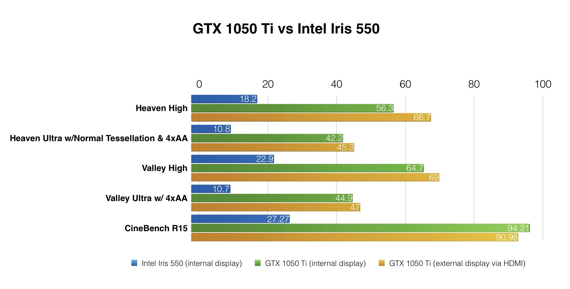 akitio-thunder3-egpu-benchmark-gtx-1050-ti