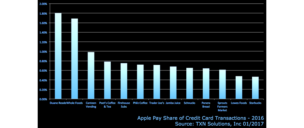 apple-pay-share-brick-and-mortar