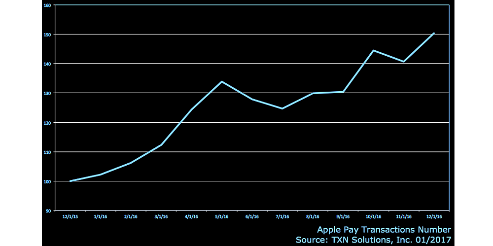 apple-pay-transactions