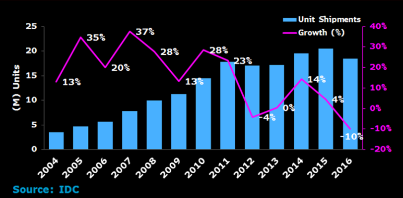 apple-shipments-and-growth