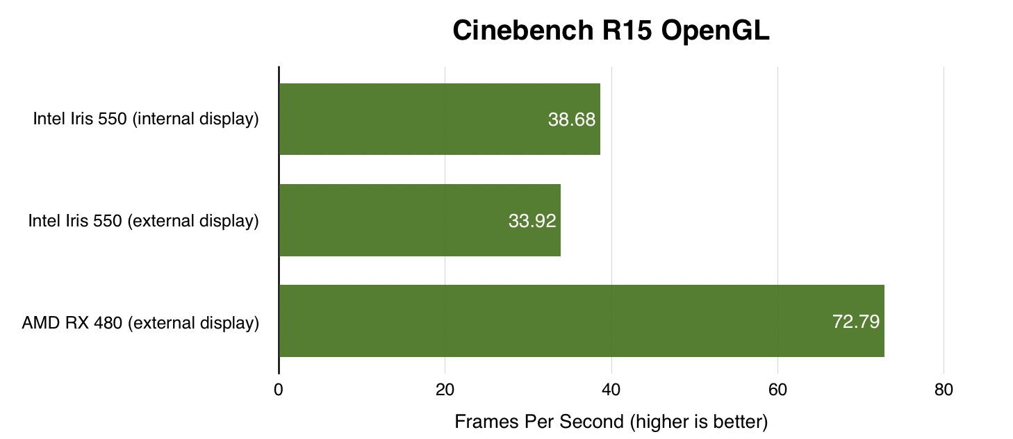 cinebench-r15-opengl-macbook-pro-akito-node-egpu