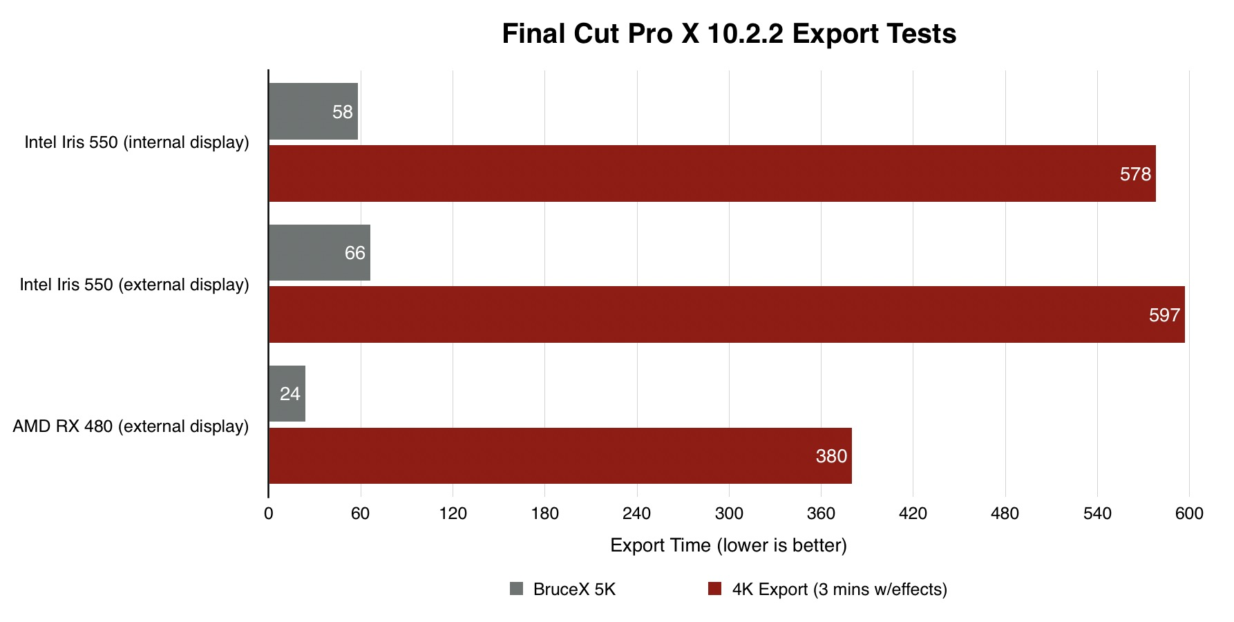 final-cut-pro-x-bruce-x-benchmark-egpu-macbook-pro