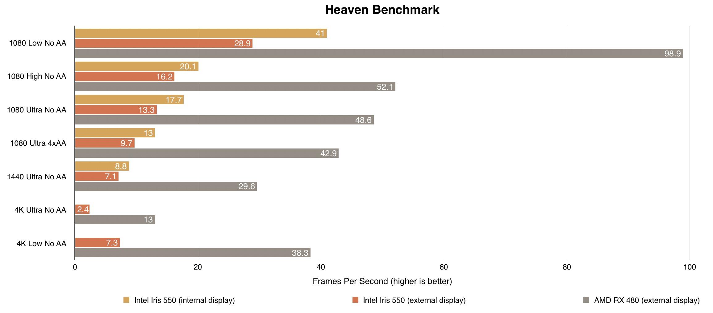 heaven-benchmark-egpu-macbook-pro
