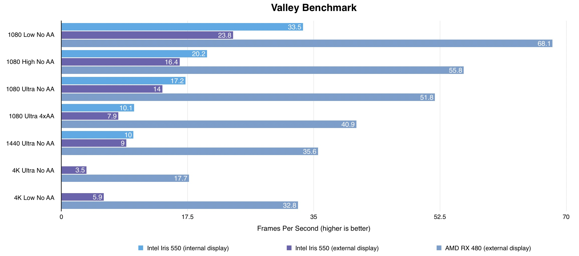 Hands-on: Turbo charge your MacBook Pro graphics performance