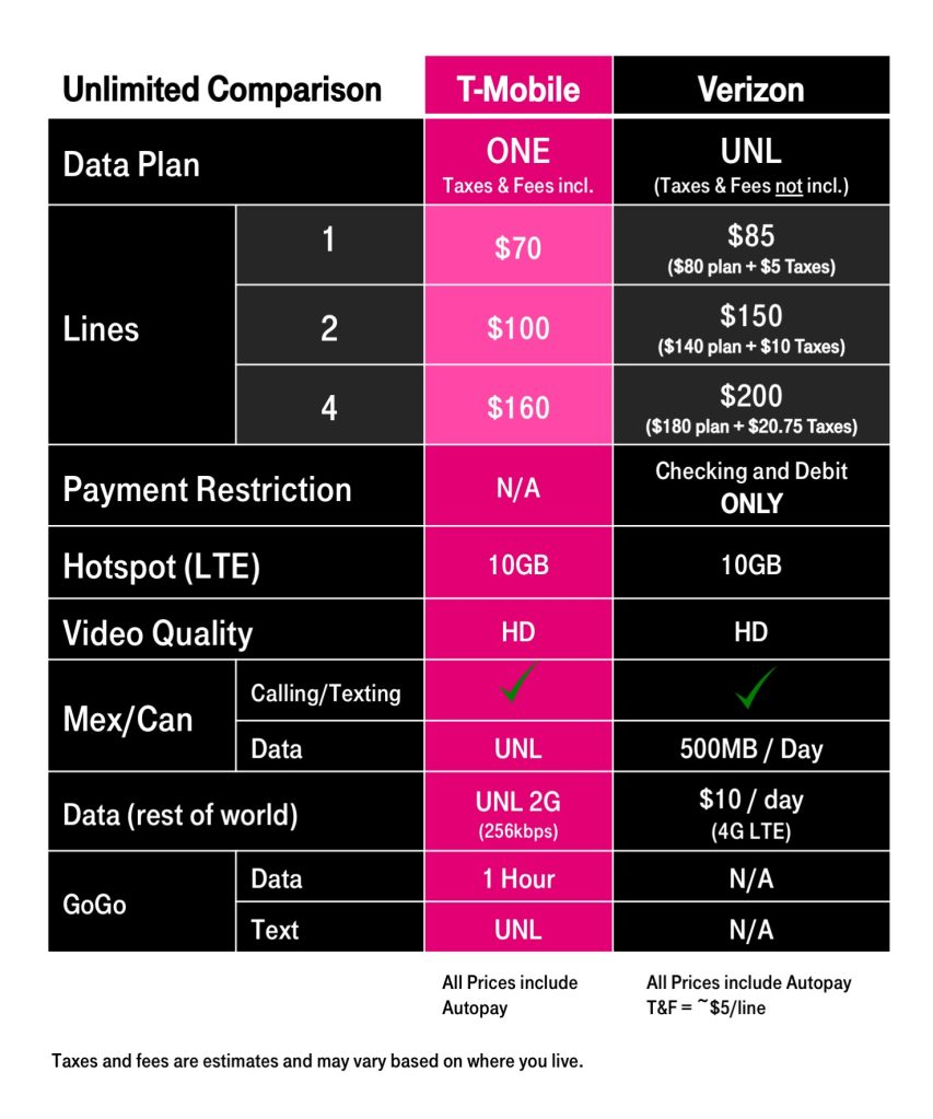 T-Mobile responds to Verizon's new unlimited plan by removing HD