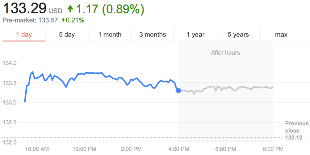 aapl-record-close