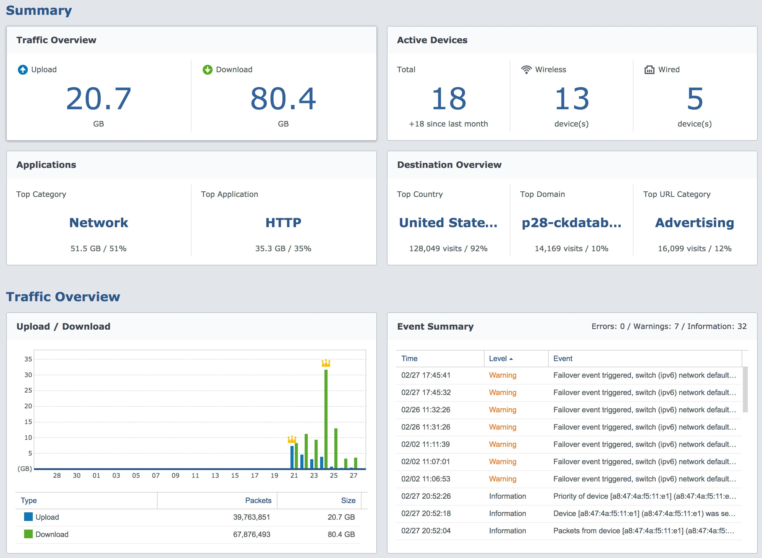 traffic-summary-synology-rt2600ac-monitor-report