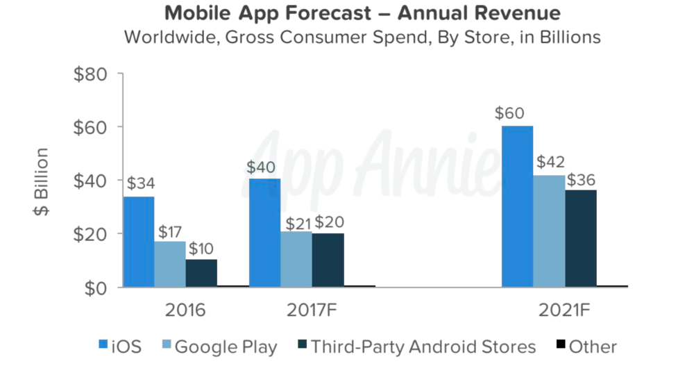 Android app industry expected to surpass iOS App Store in