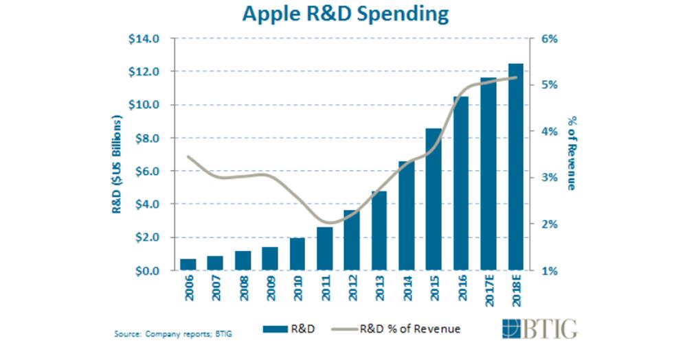 apple-rd
