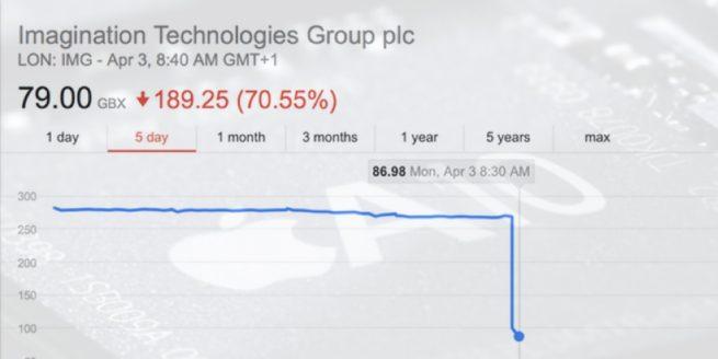 Apple to stop using Imagination Technologies GPU tech