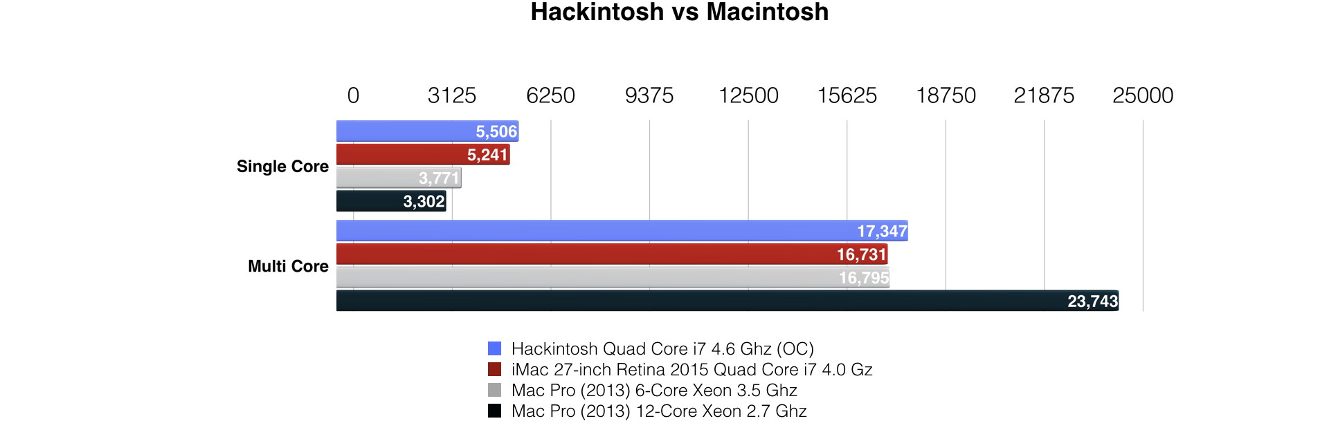Building a GTX 1080 Ti-powered Hackintosh: hardware and performance