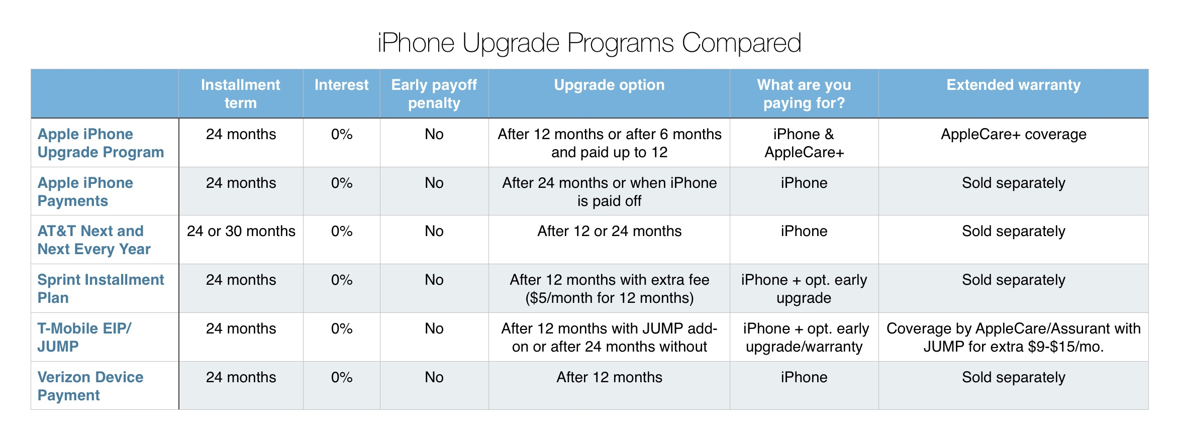 Which iPhone upgrade program is the best? - 9to5Mac
