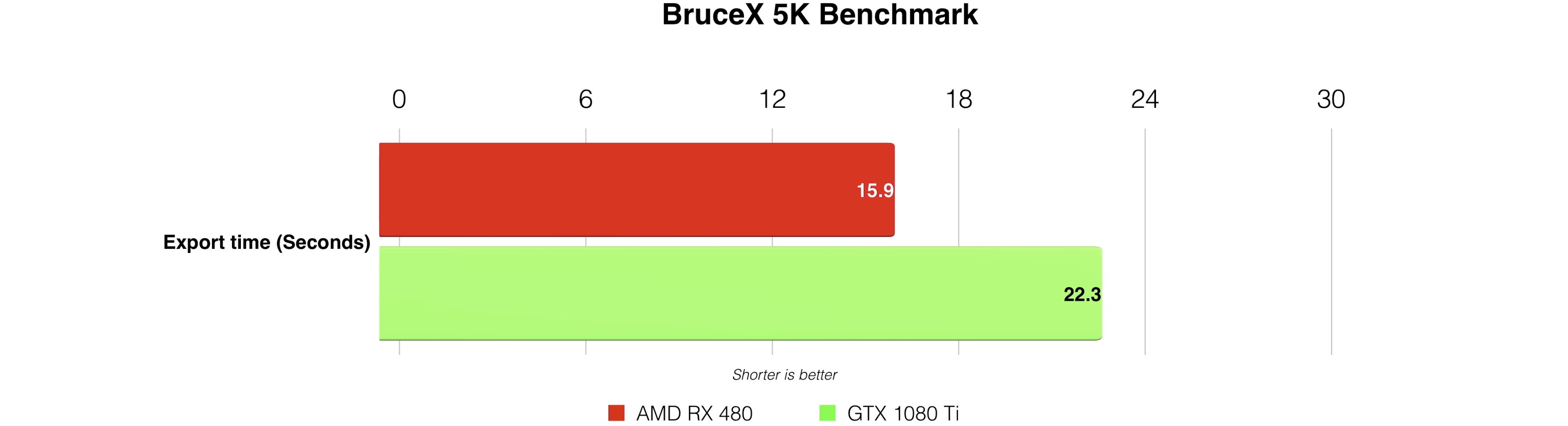 Rx 570 8gb vs 1080