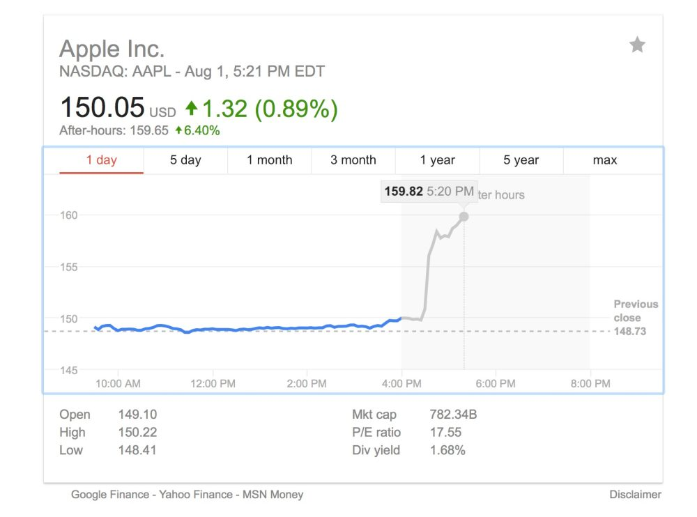 Aapl Hits All Time High In After Hours Trading