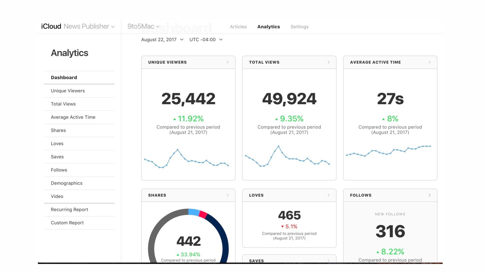 Apple refreshes News Publisher with new dashboard, fonts