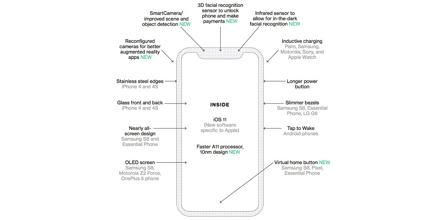 An Interesting Look At Whats Expected In The Iphone 8 Who Beat Htc One X Block Diagram Apple To Tech