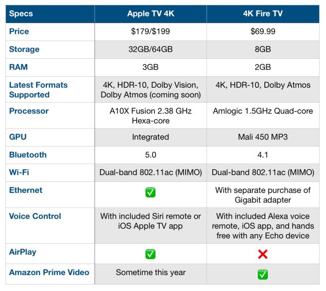 apple tv 4k vs fire stick 4k