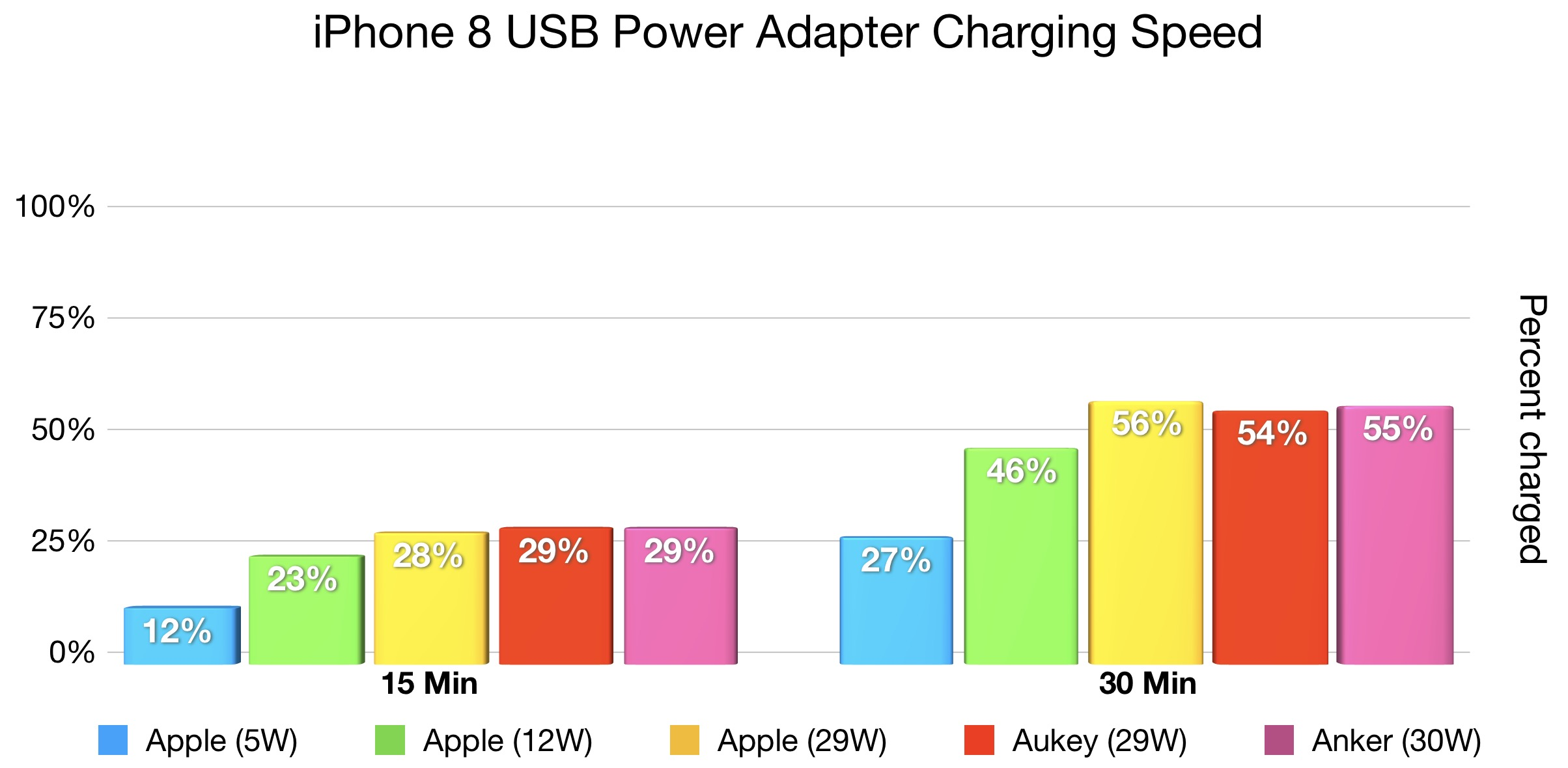 Hands On Best Fast Charger Options For Iphone 8 And X Video Apple Cord Wiring Diagram The Results